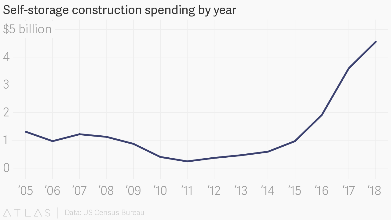 Storage facility construction spend due to occupancy rates