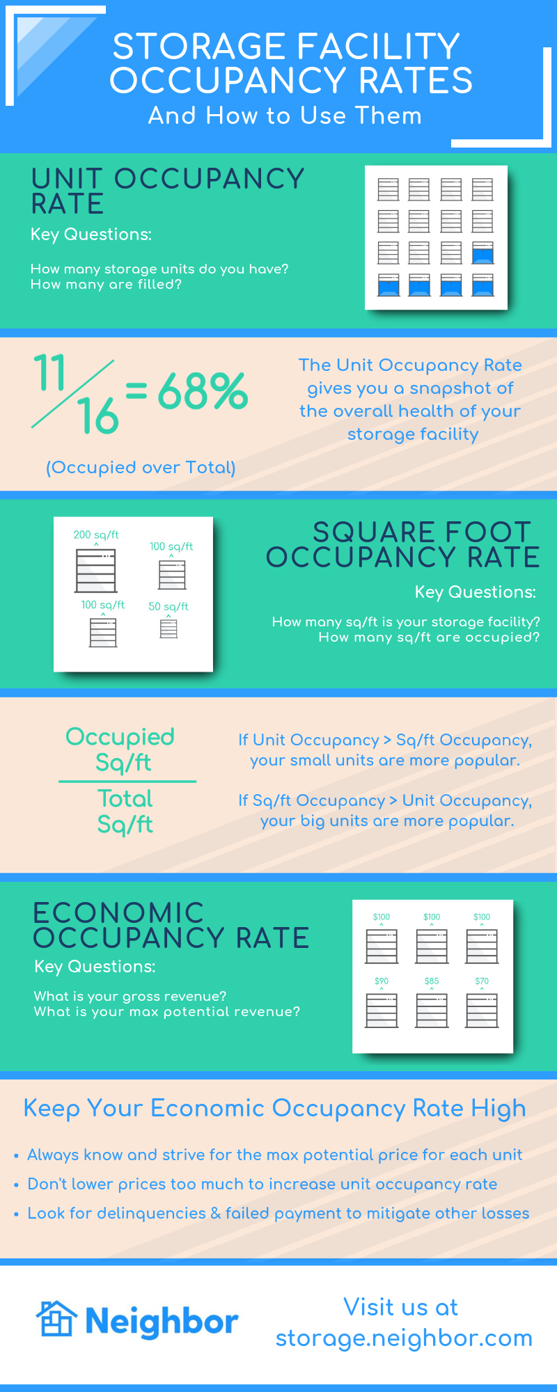 Storage Facility Occupancy Rates