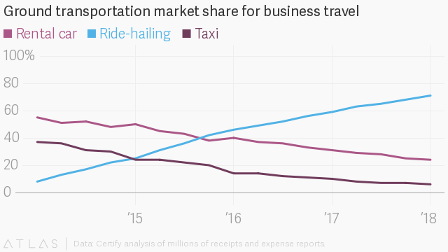 car rental vs ride sharing
