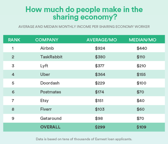 Salaries in the Sharing Economy