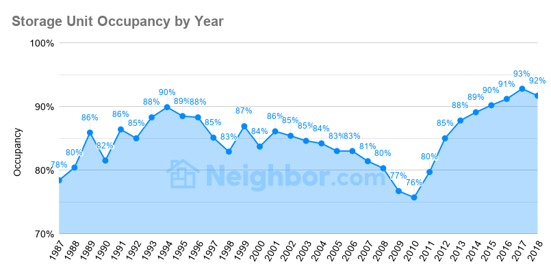 Self Storage Facility Occupancy Rate (U.S.)