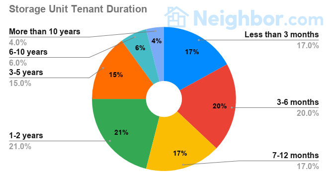 Self Storage Unit Tenant Duration