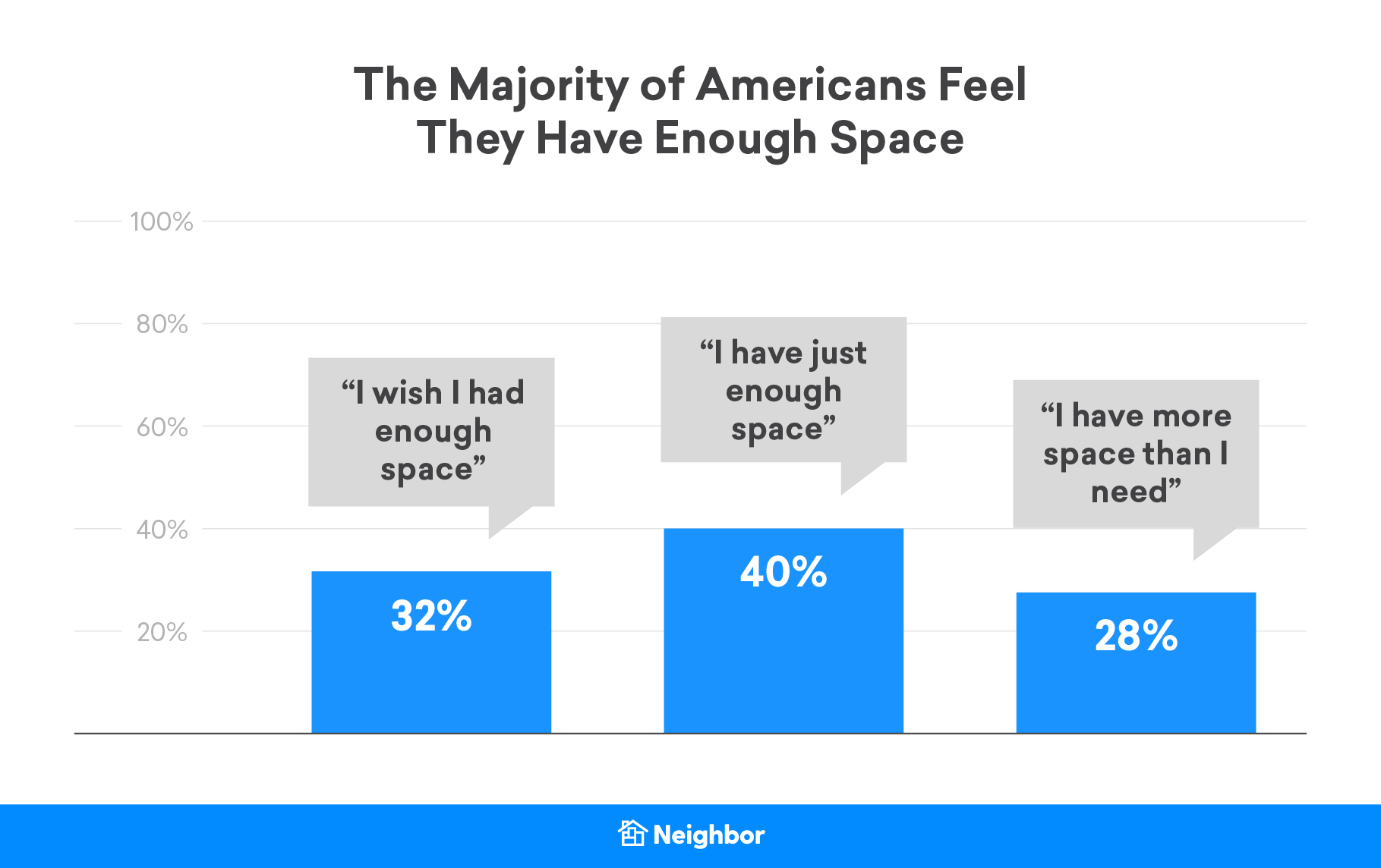 third of respondents said quarantine made them wish they had more living space
