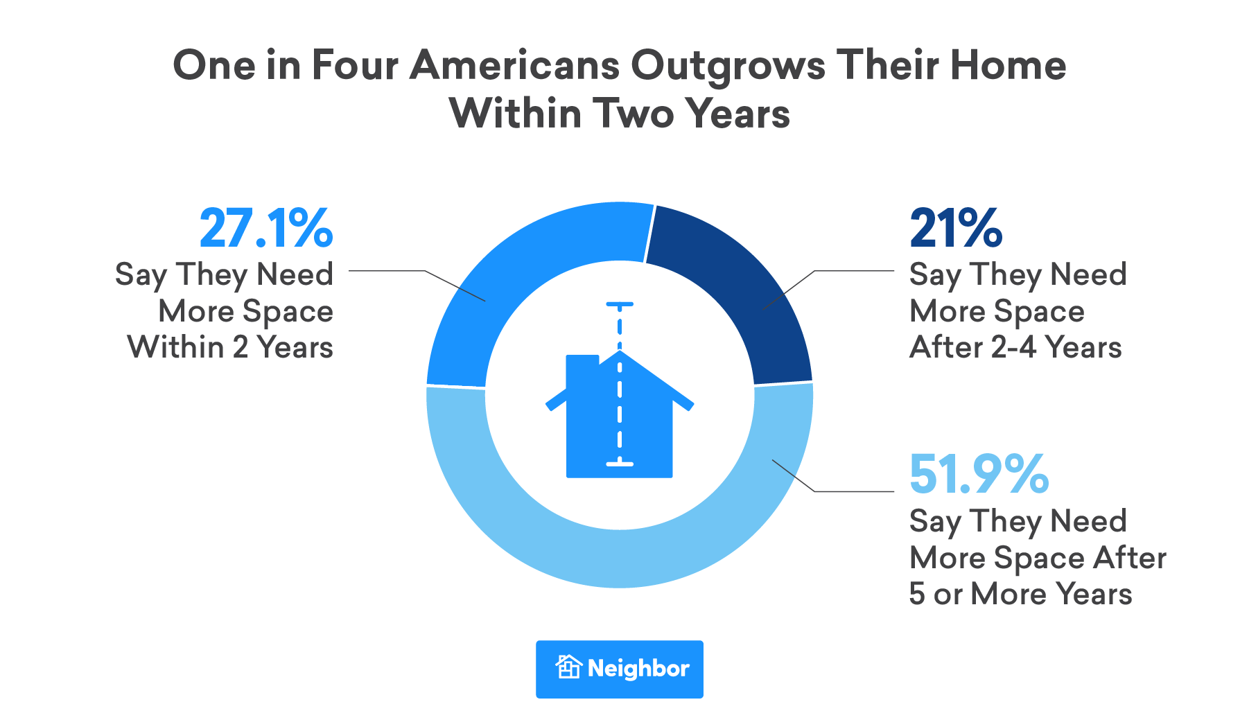 One in Four Americans Outgrow Their Homes Within Two Years