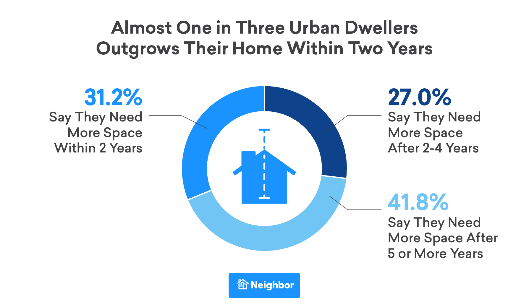 Urban dwellers one in three say they've outgrown their home in less than two years