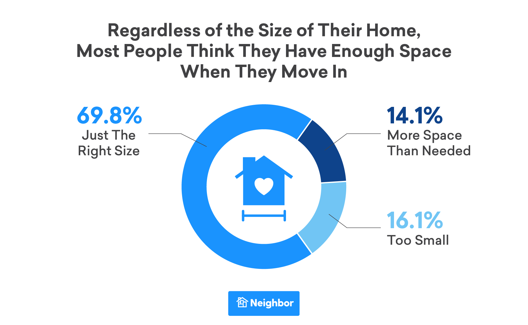 Regardless of the Size of their Home, Most People Think They Have Enough Space When they Move in