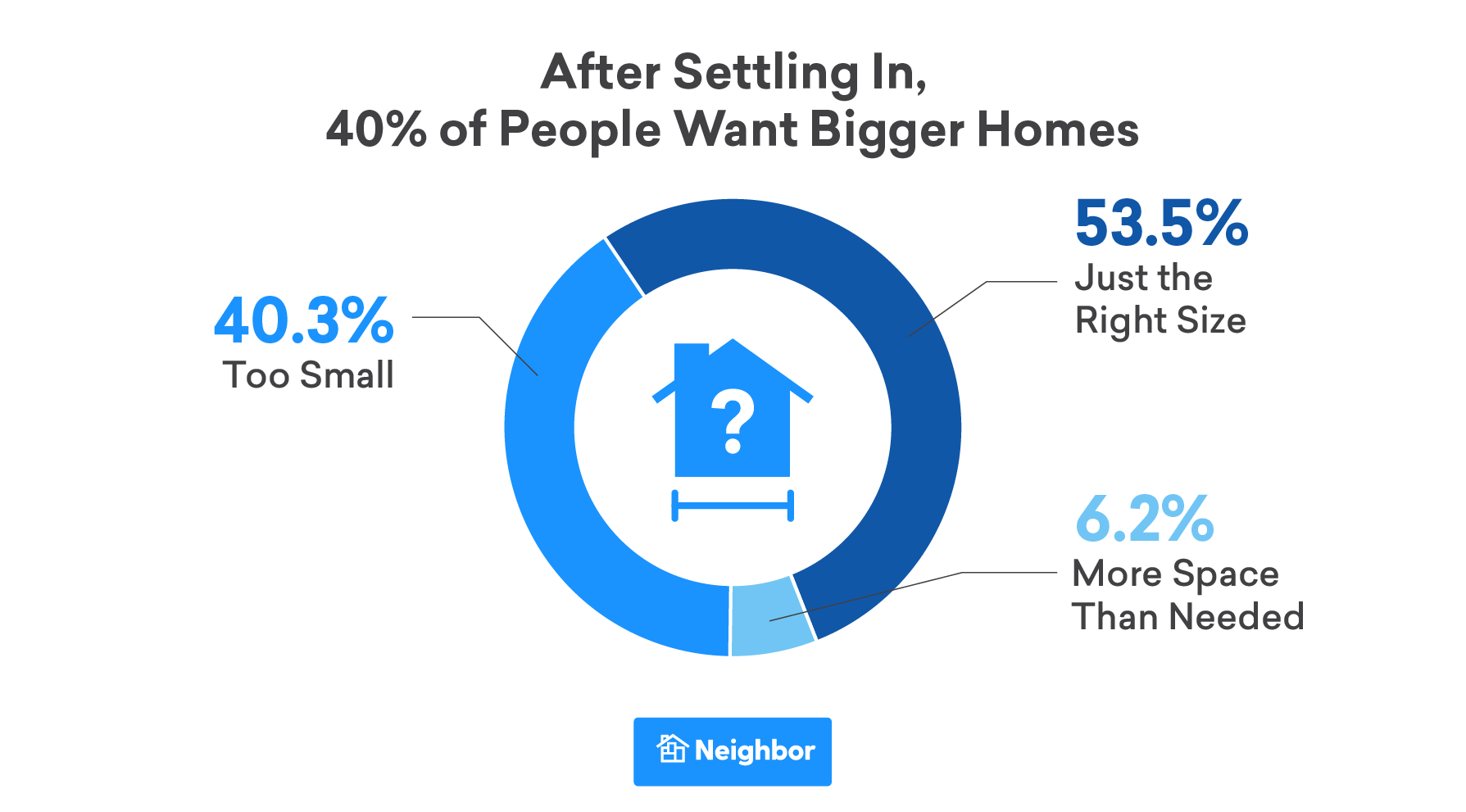 Half of People Want Bigger Homes