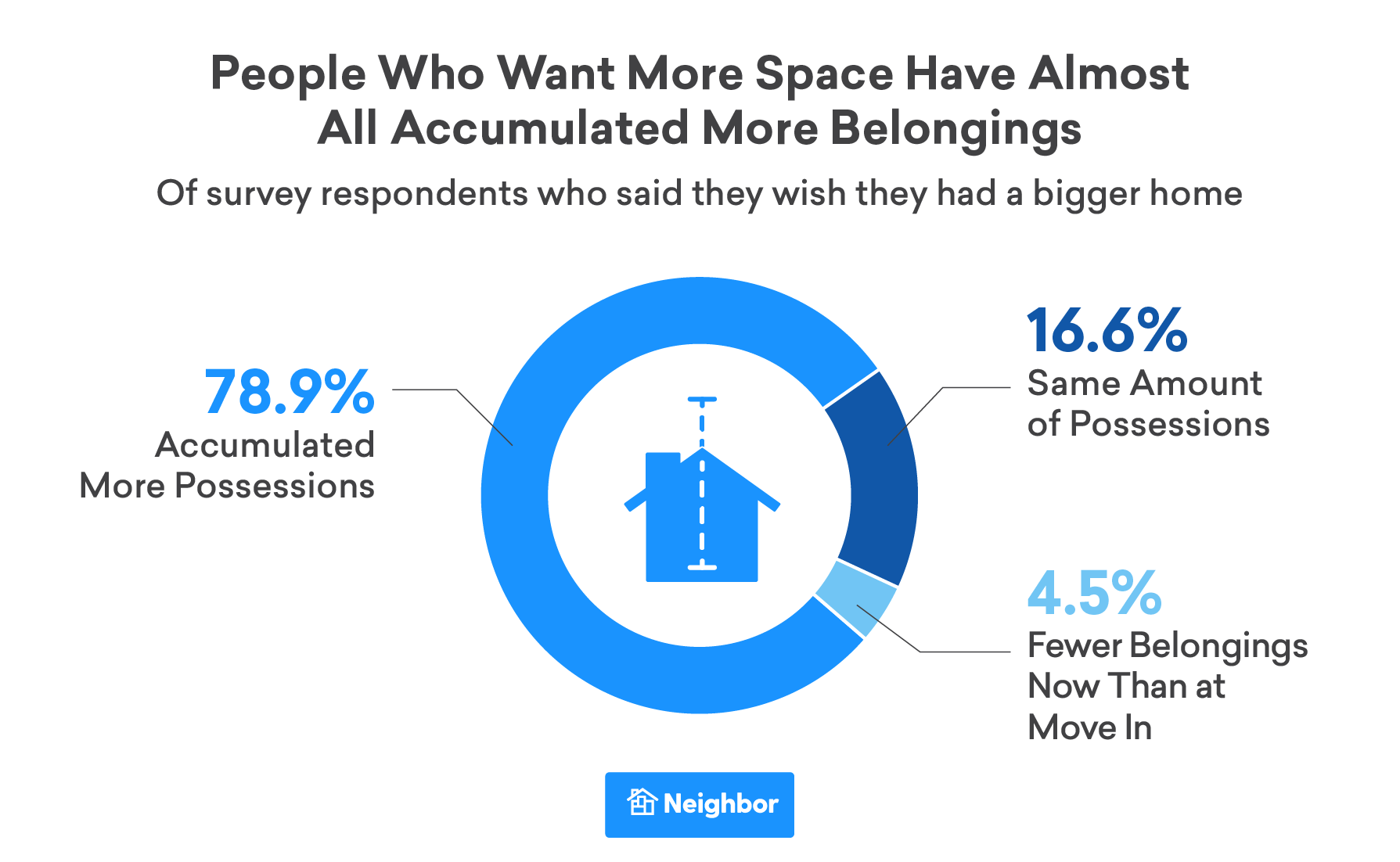People Who Want More Space Have Almost All Accumulated More Belongings