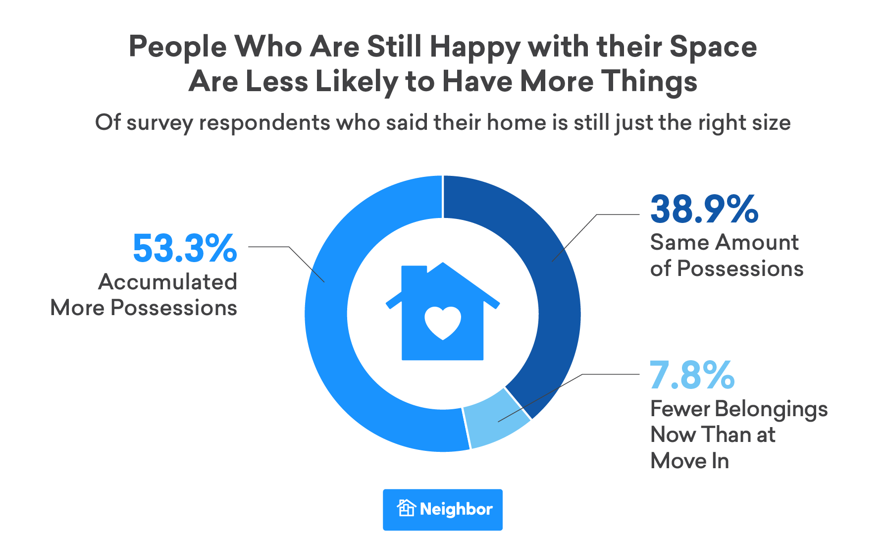 People Who Are Still Happy with their Space Are Less Likely to Have More Things