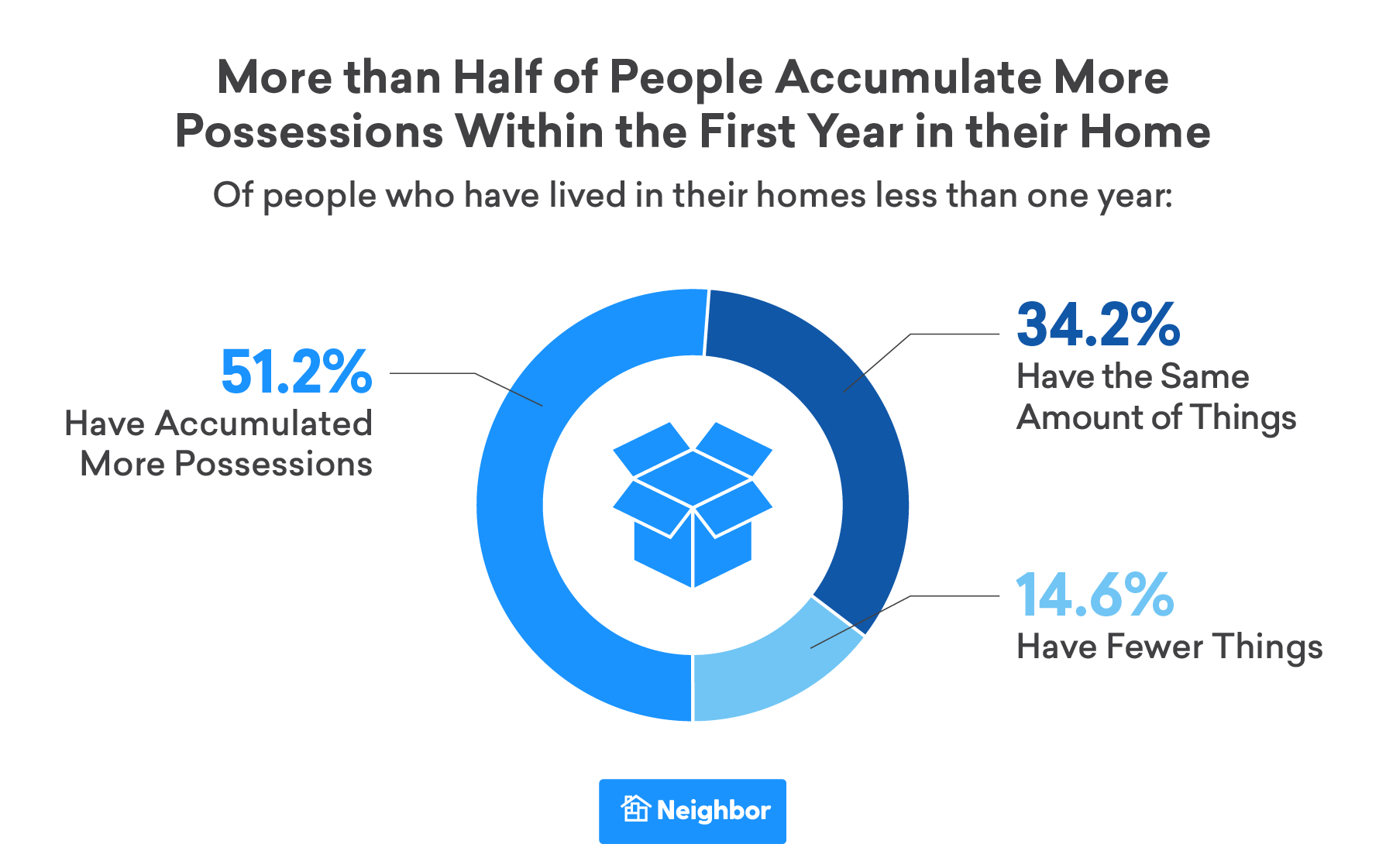 More than Half of People Start Accumulating More Possessions Right Away