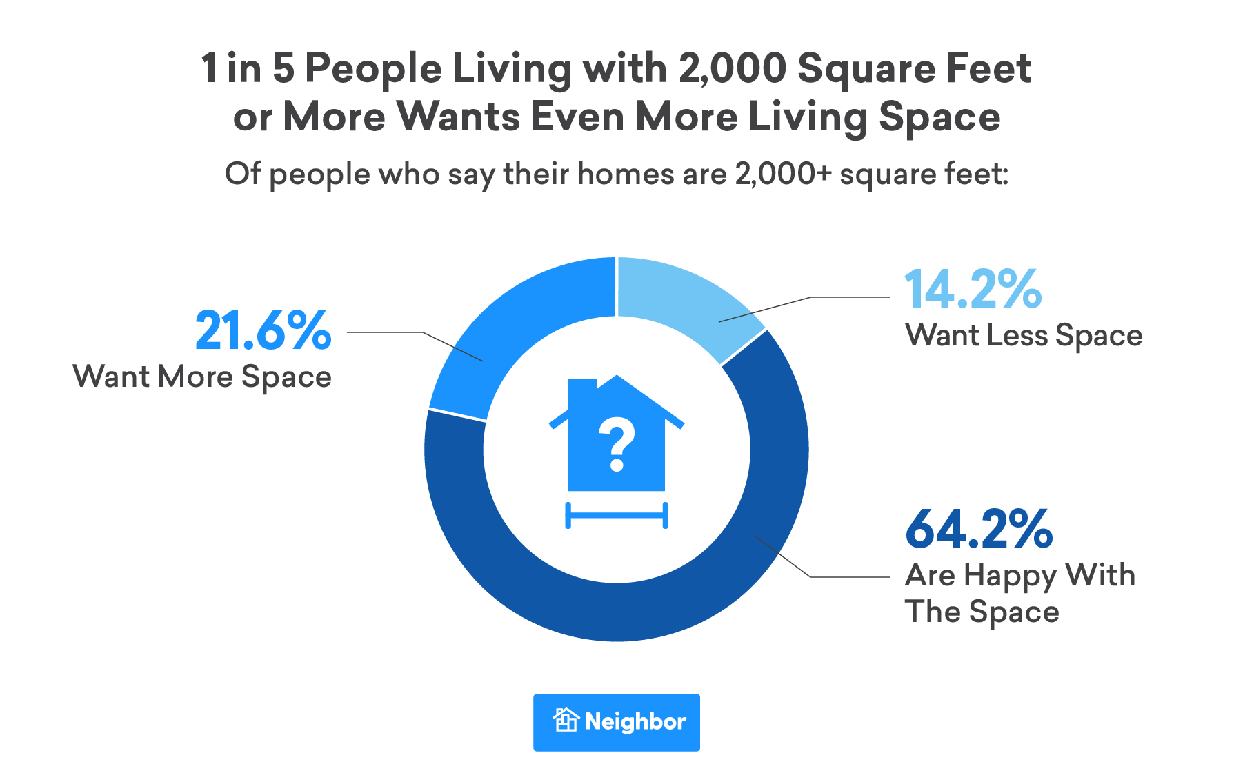 One in five of them want even more space than the 2,000+ square feet they currently have