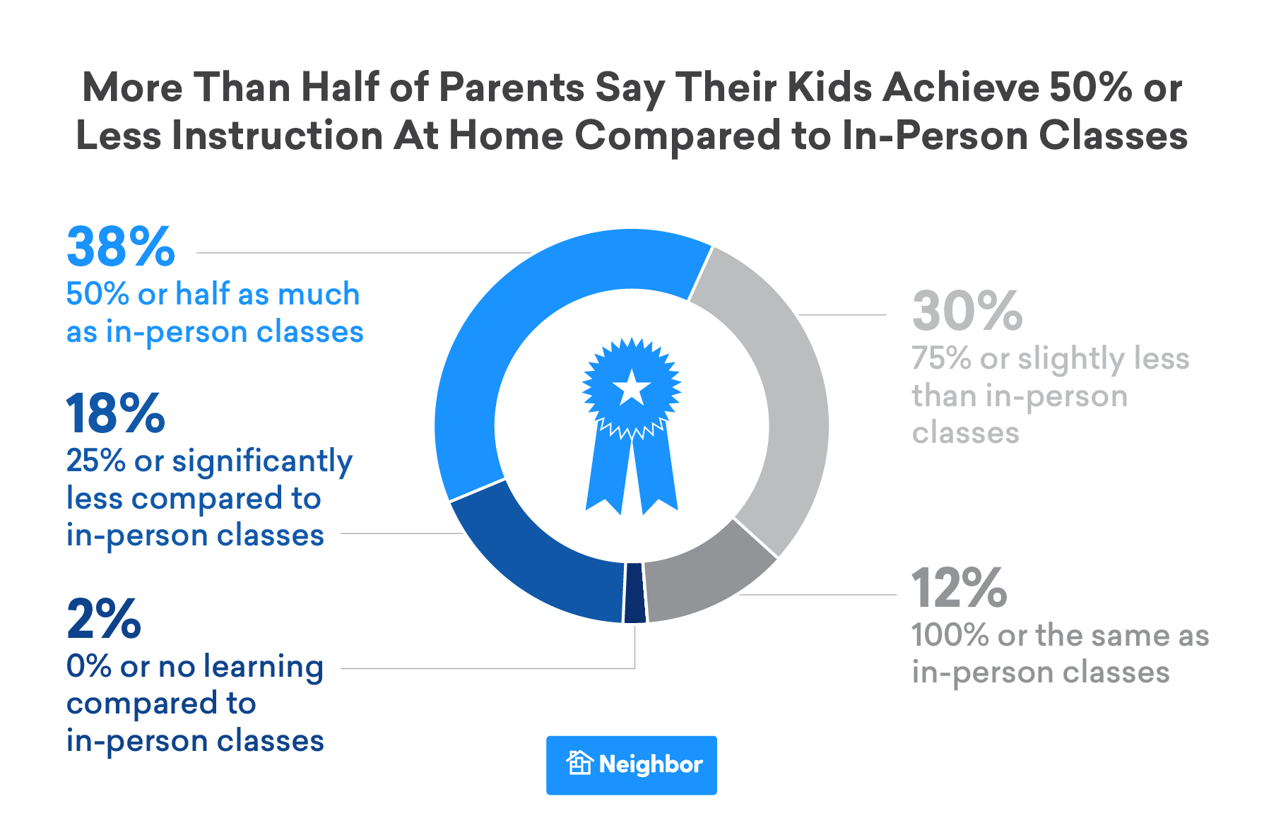 kids achieve 50 percent or less instruction, compared to in-person learning