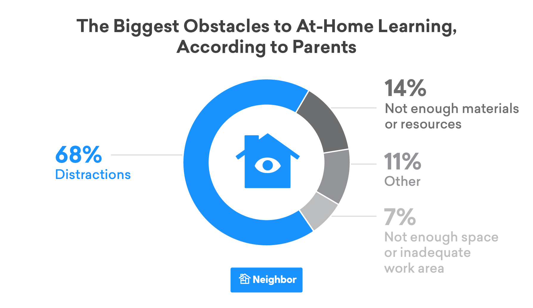 70% of Parents Say Distractions At Home Are Keeping Their Kids From Learning