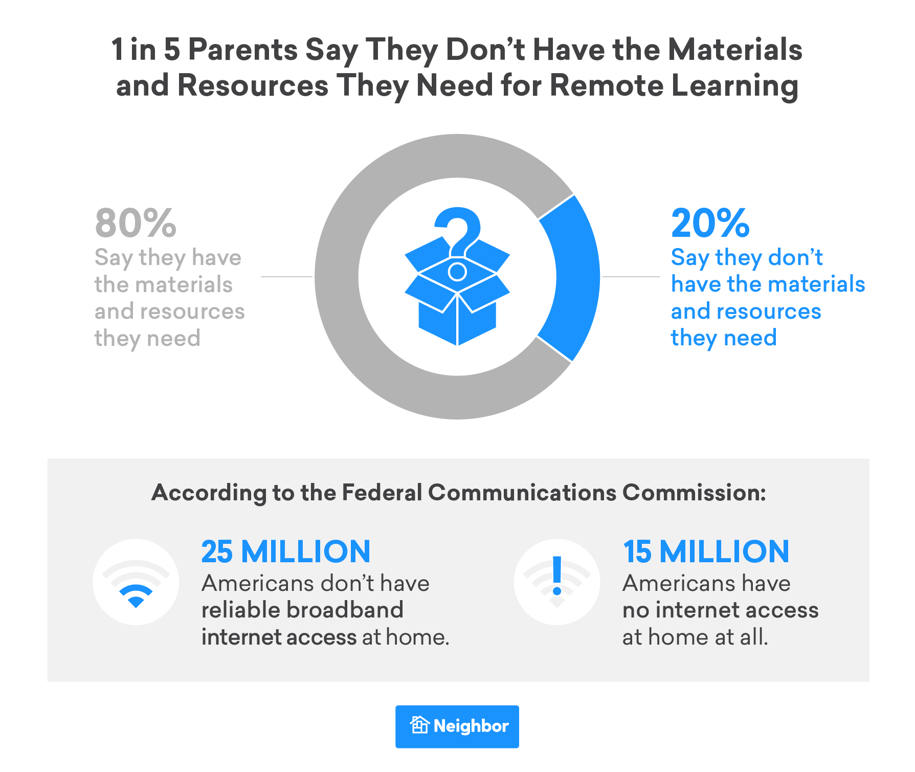1 in 5 parents say they don't have materials for remote learning