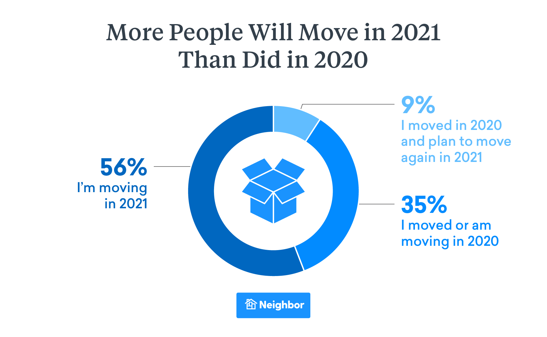 Moving Is up Dramatically and Even More Americans Will Move in 2021 Than 2020