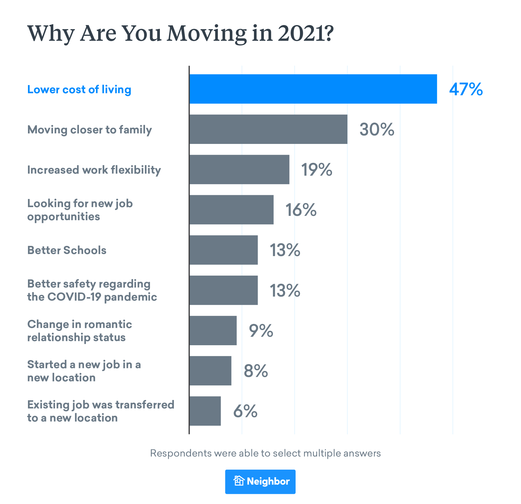Why Are So Many People Planning to Move in 2021
