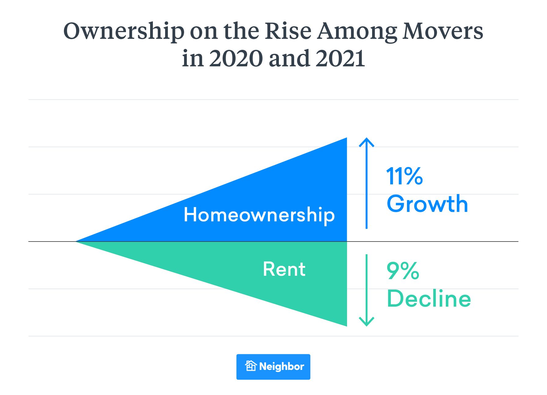 Home Ownership Up 11% Among Movers in 2020 and 2021