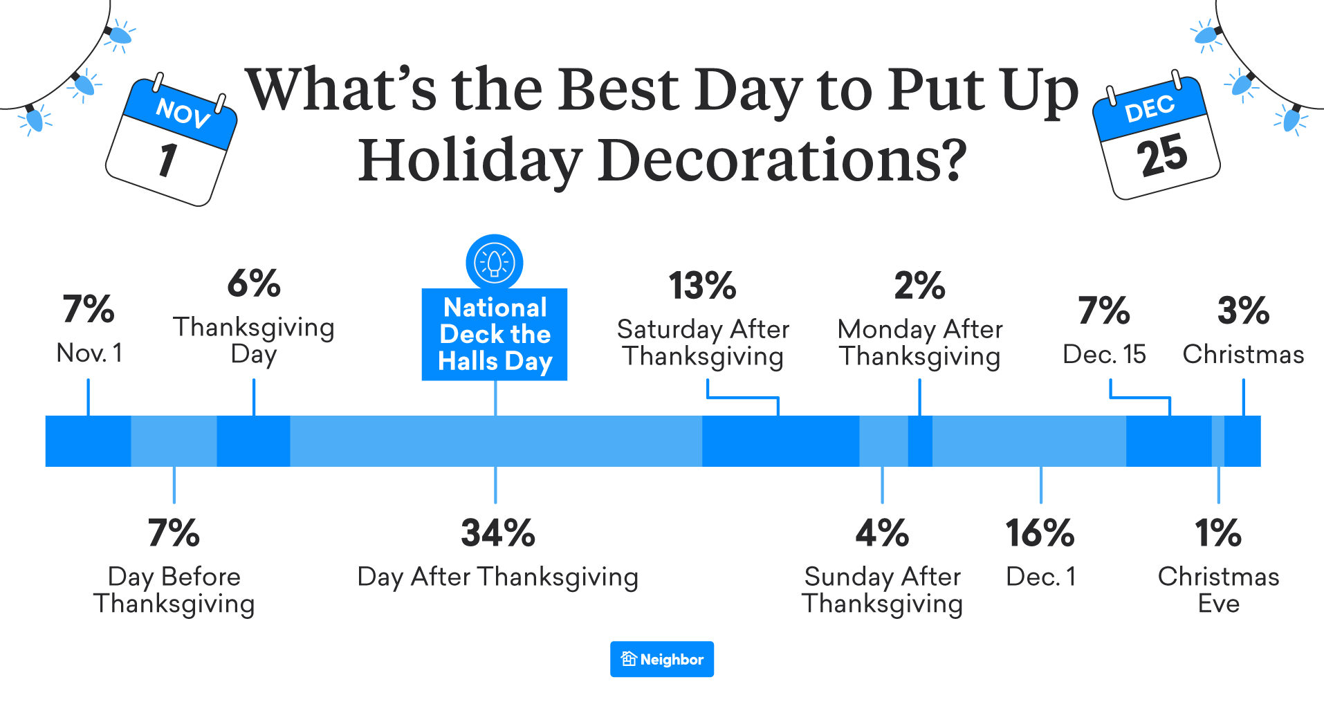 When Should Decorations Go Up? At Least Wait Til After Thanksgiving