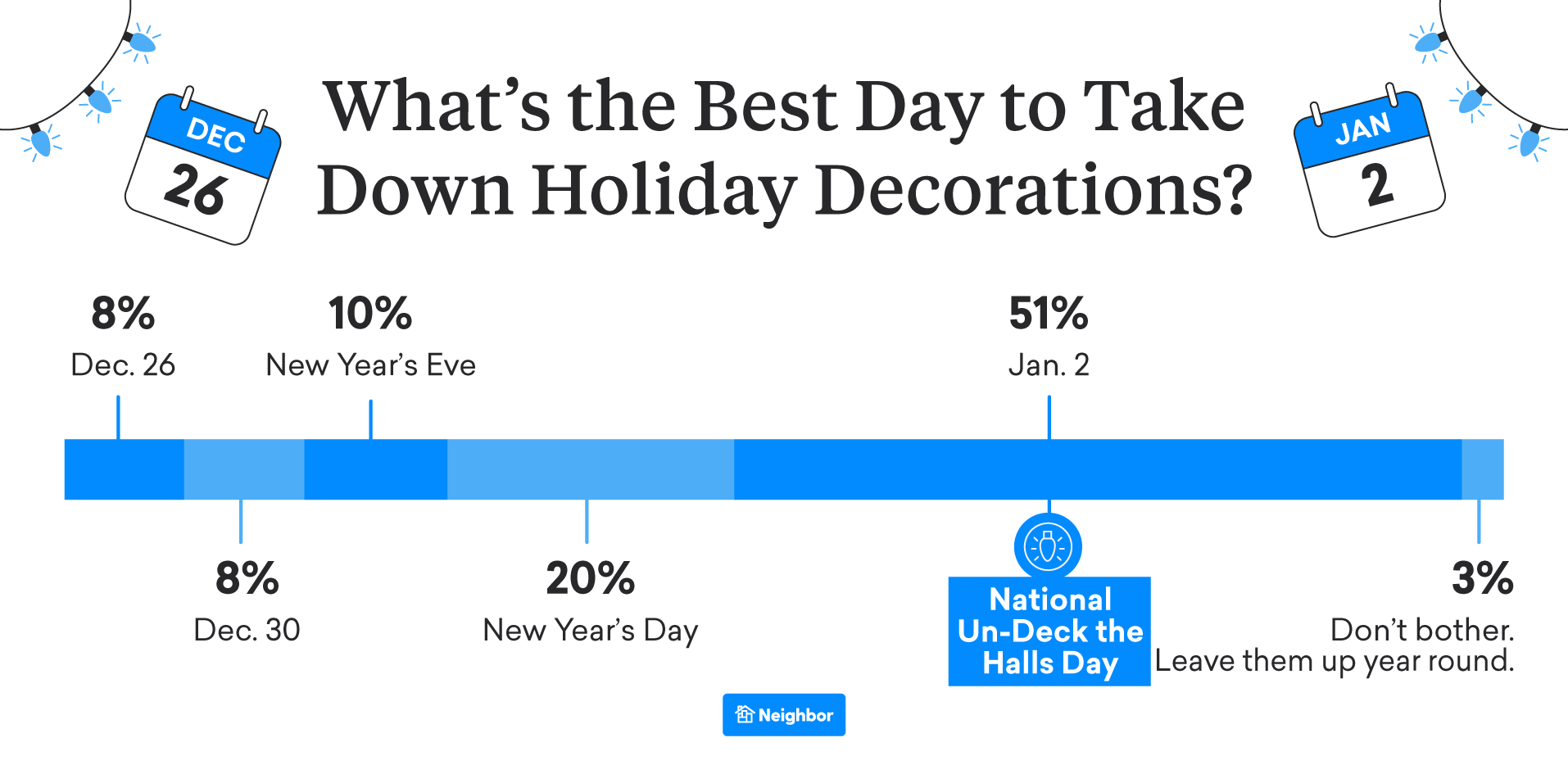 What About Taking Them Down? More Than Half Say After the New Year