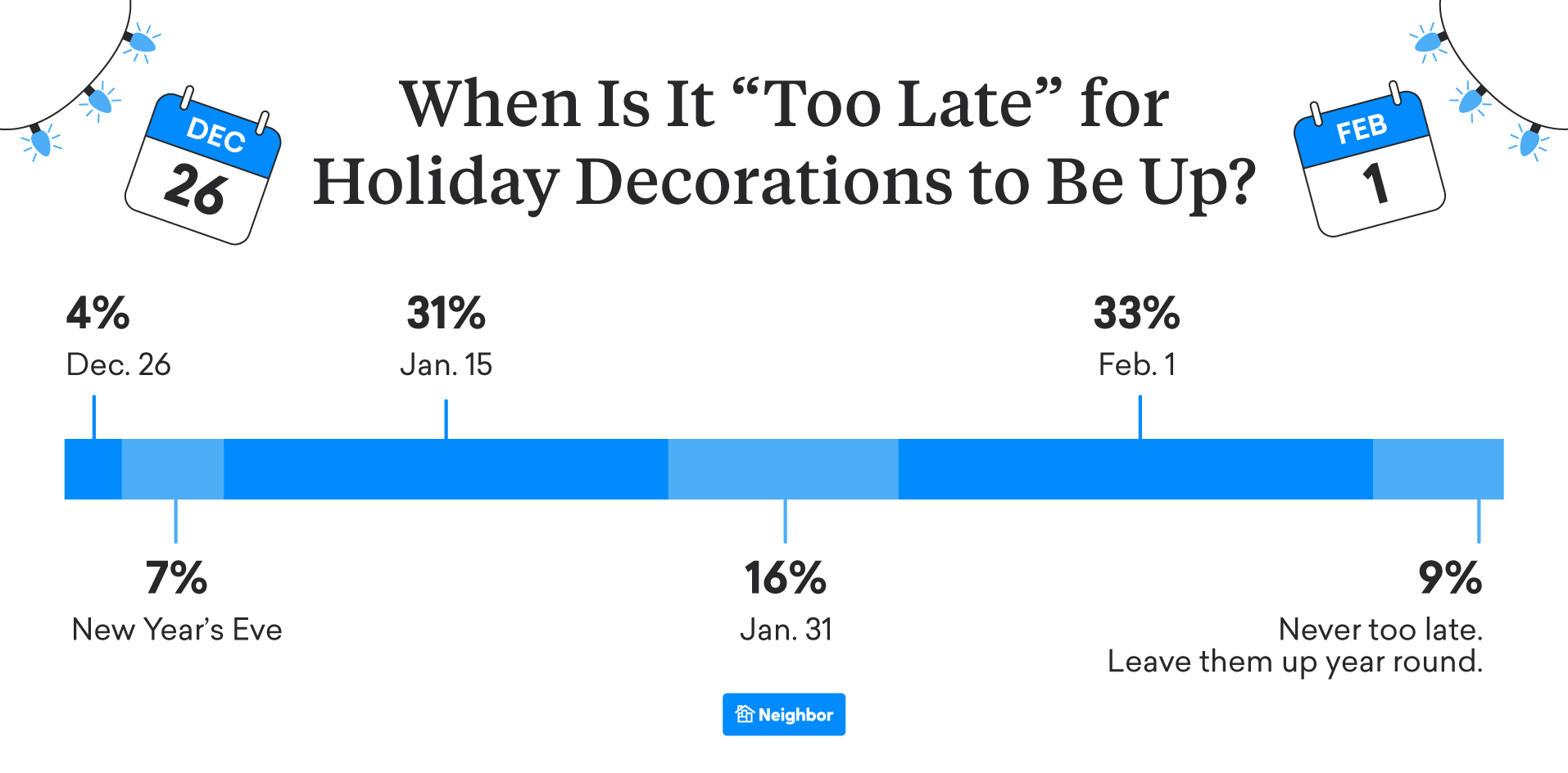 "When Is ""Too Late"" to Have Decorations Up? (We Say Never)"
