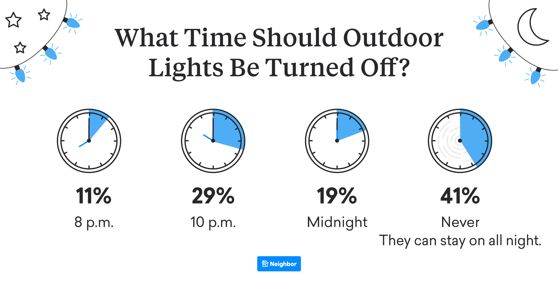 What Time Should Holiday Lights Be Turned Off? Most People Say There Isn't One