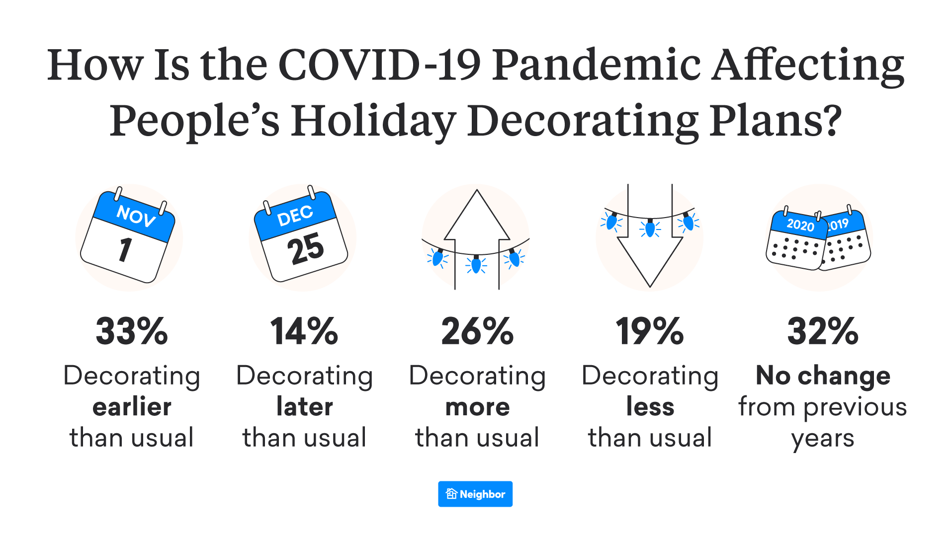Has the Pandemic Changed Decorating Habits? In a Word, Yes