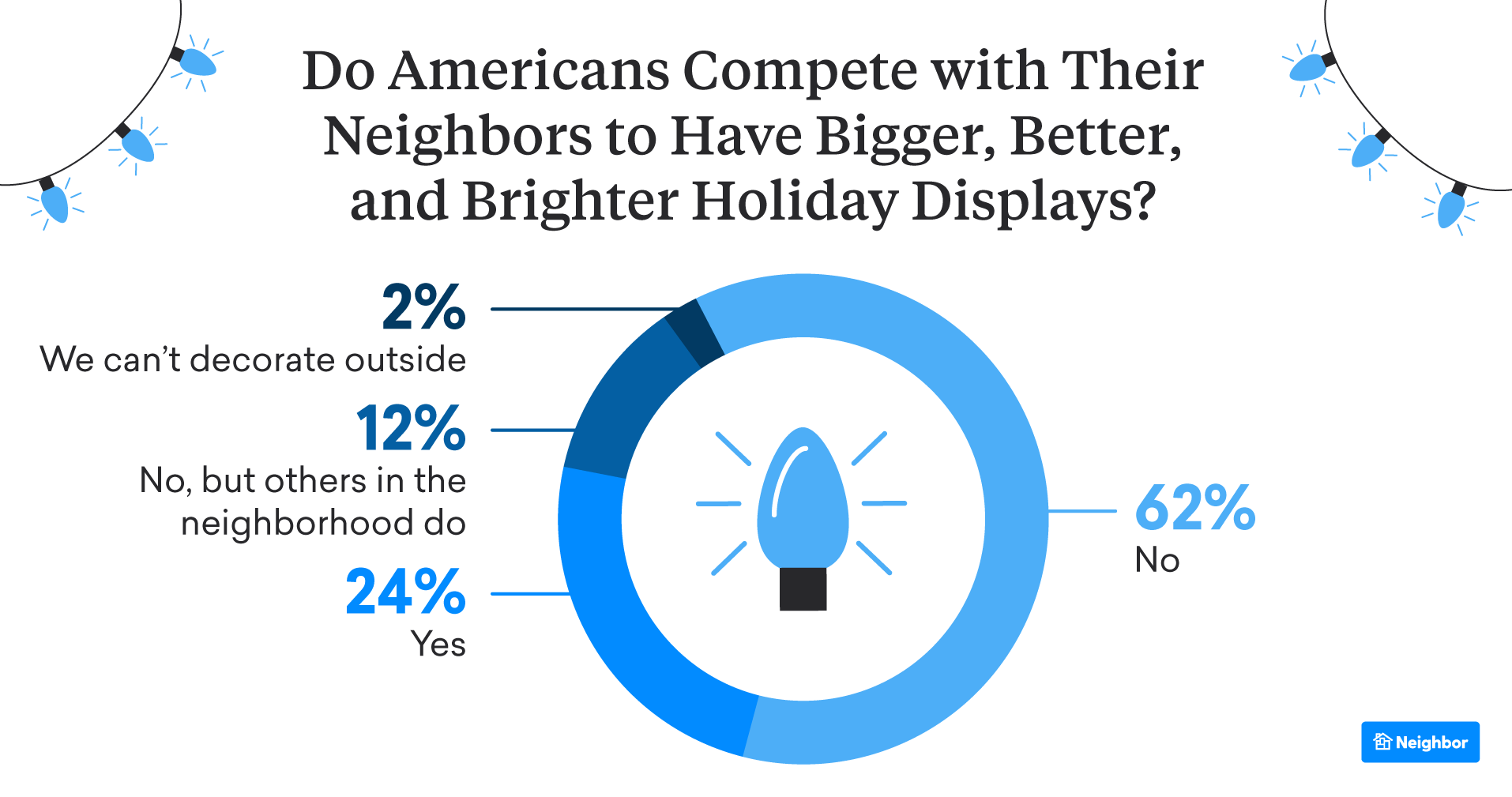 Are Decorators Feeling Neighborly? Most Said Yes