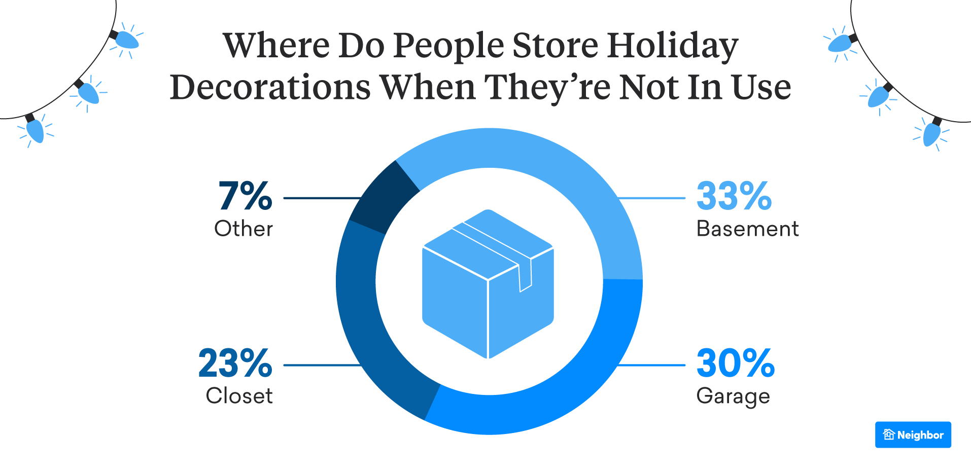 where do people store holiday decorations after use