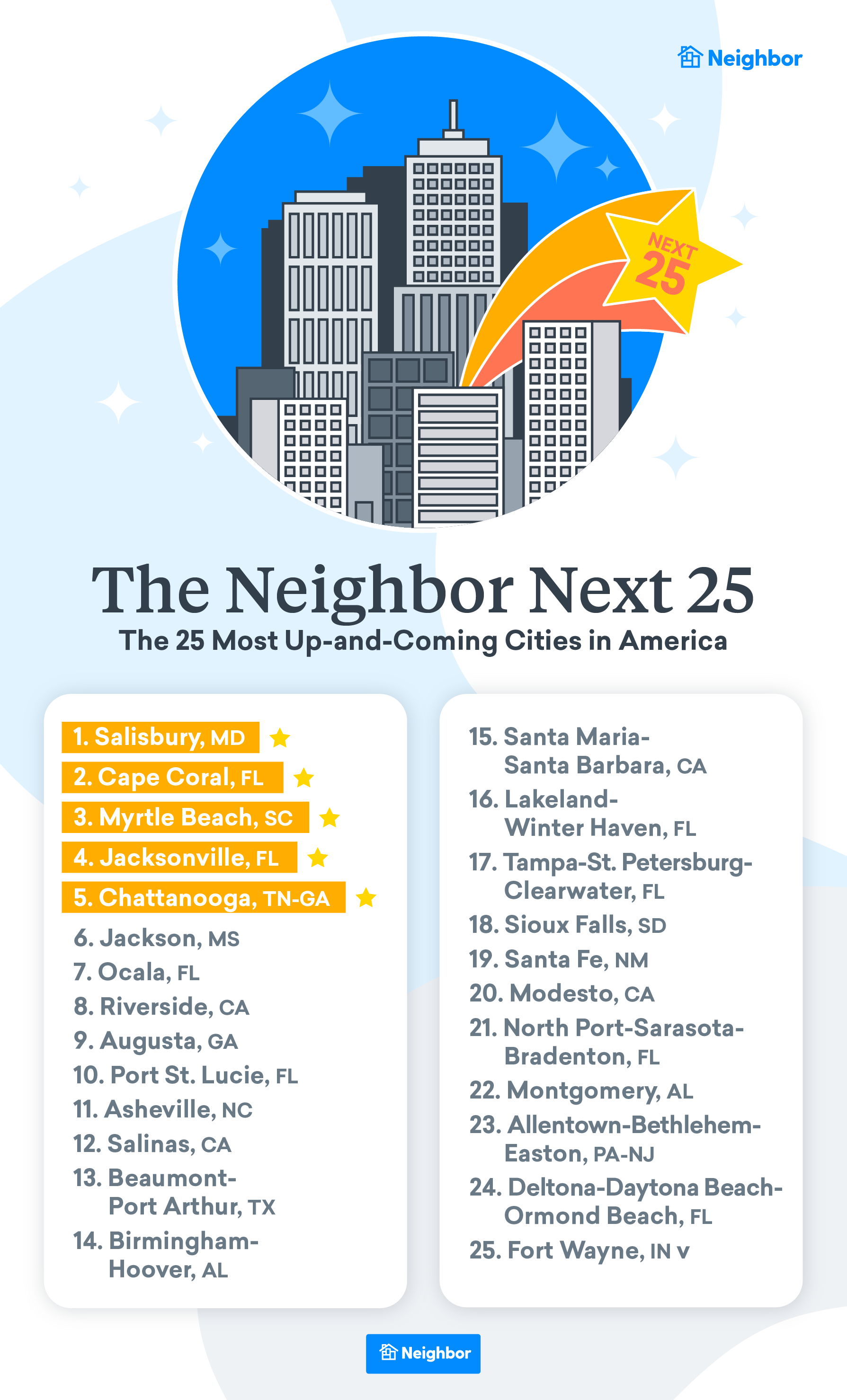 The Neighbor Next 25: The 25 Most Up-and-Coming Cities in America