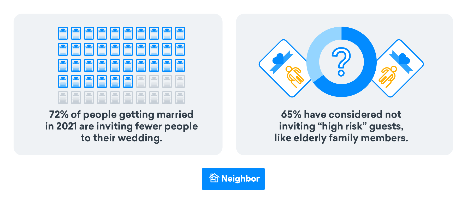 Most People Are Limiting or Reducing Their Guest Lists