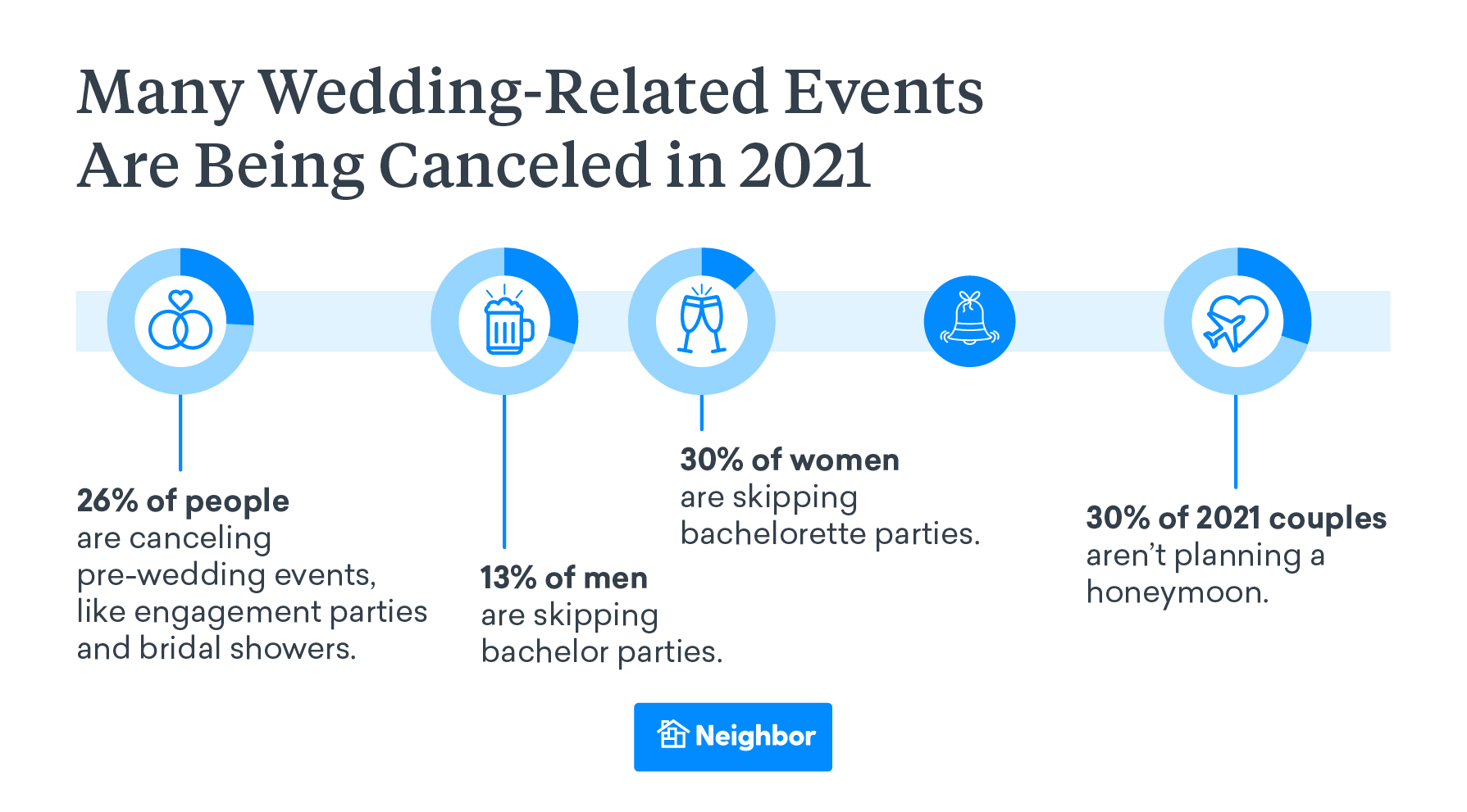 Many Wedding-Related Events Are Being Canceled in 2021