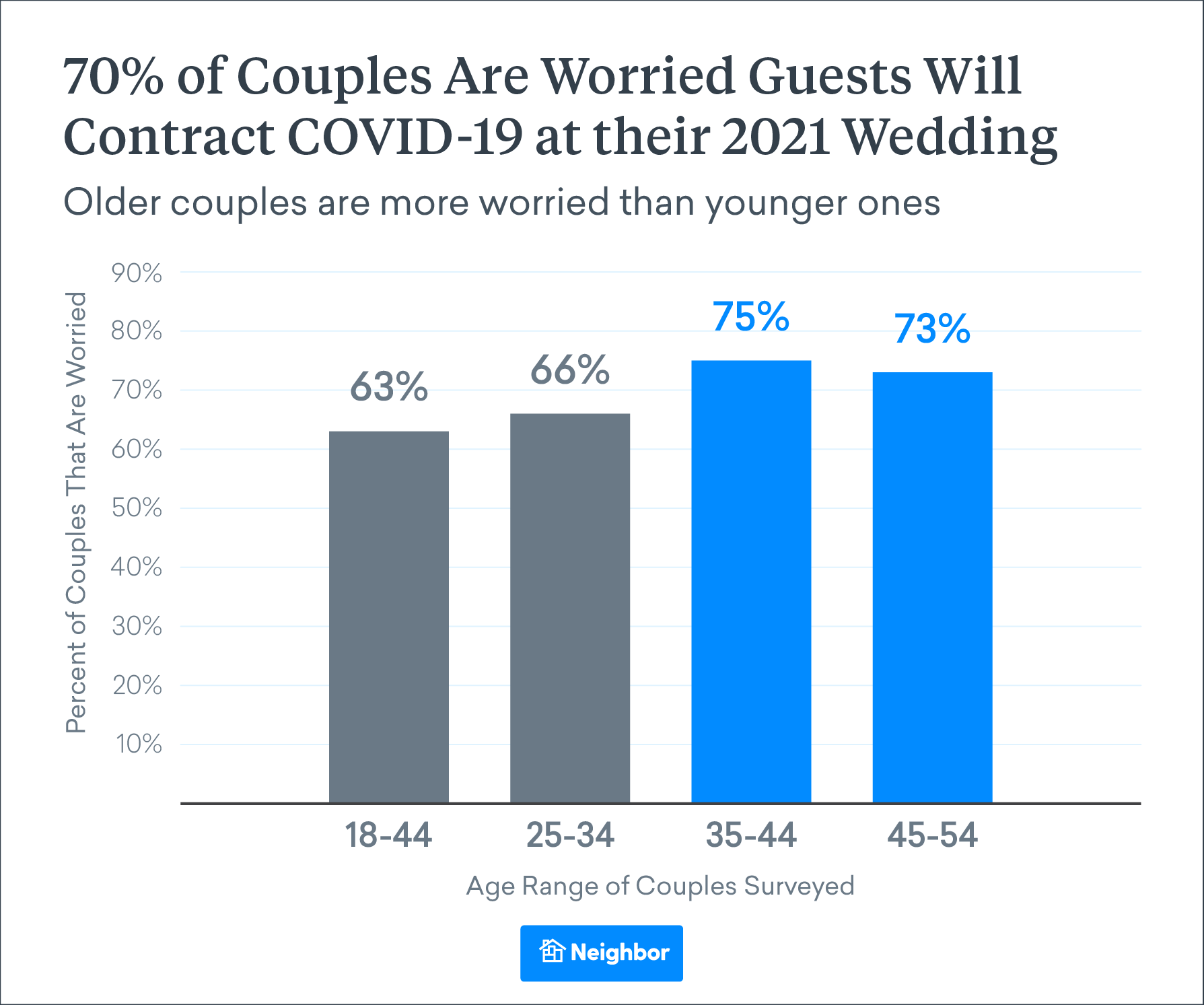 Overall, Couples Are Struggling to Balance Pandemic Safety and Their Dream Weddings