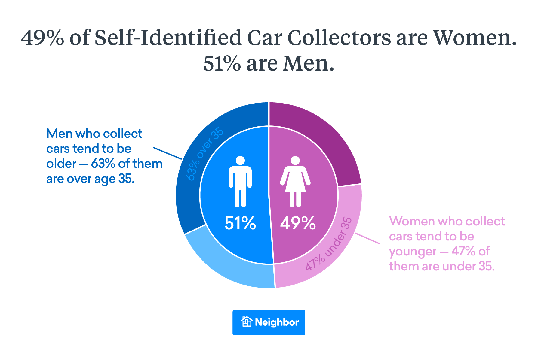 Car Collector Gender Breakdown