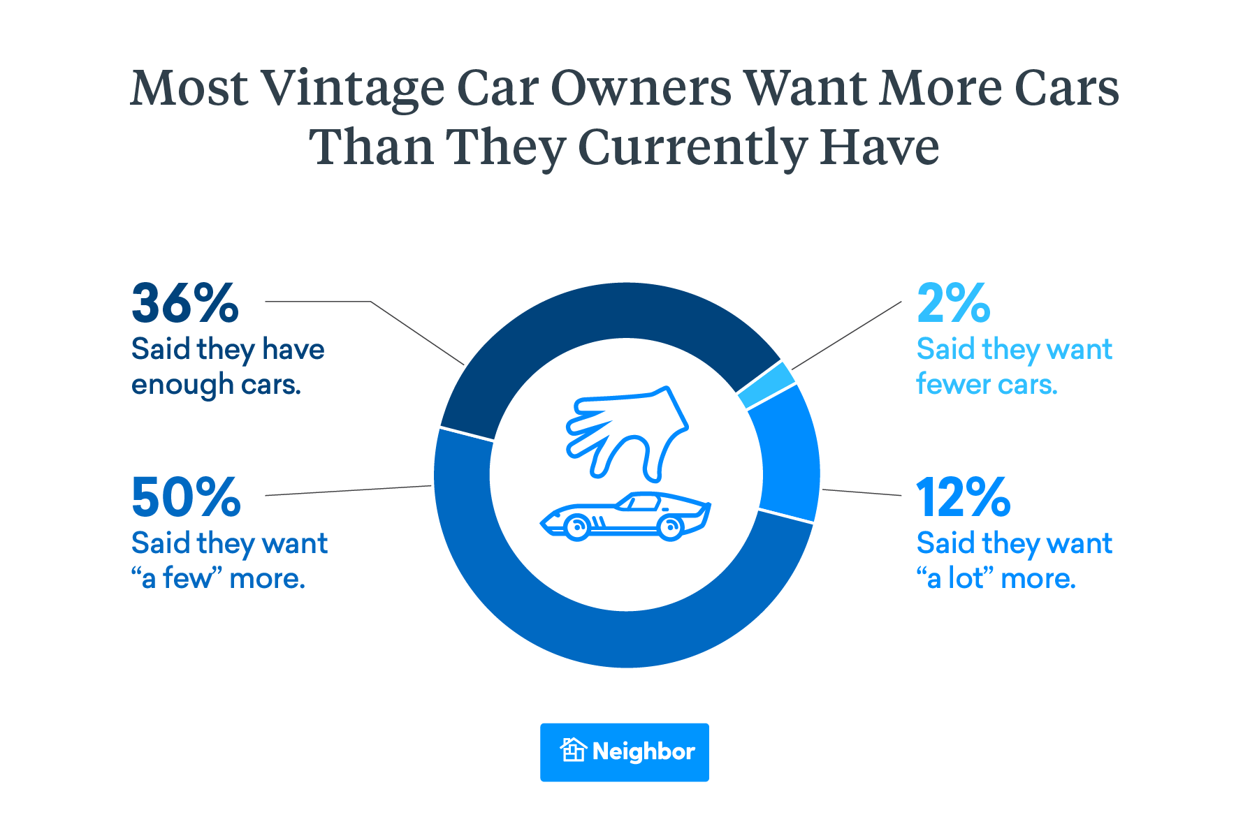 Most Vintage Car Owners Want More