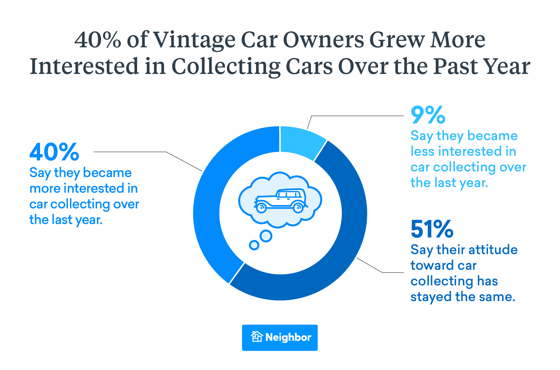 Vintage Car Owners Interested in Collecting