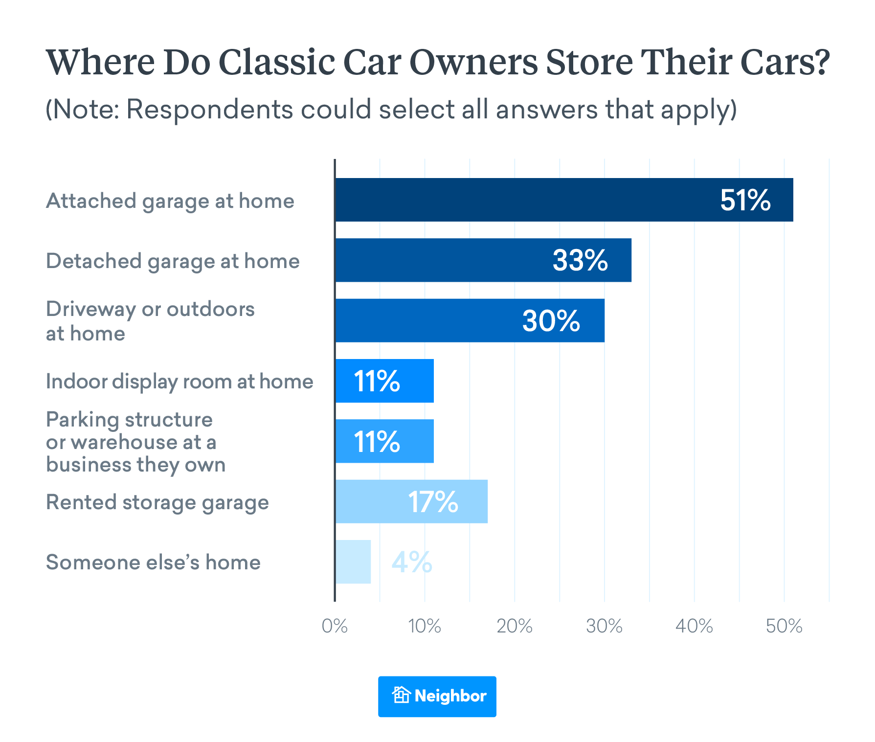 Where Do Car Owners Store Cars