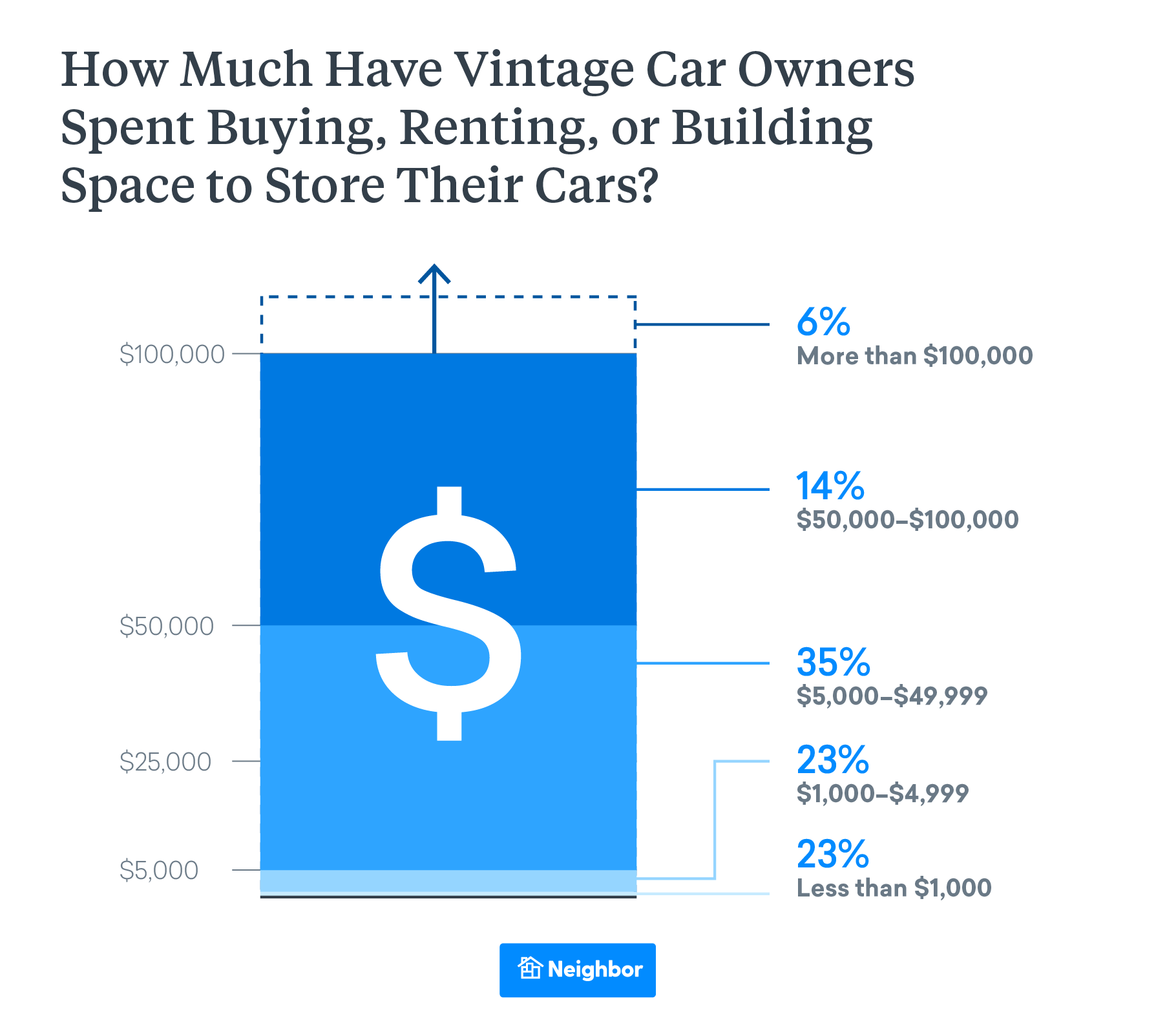 How Much Are Car Owners Spending