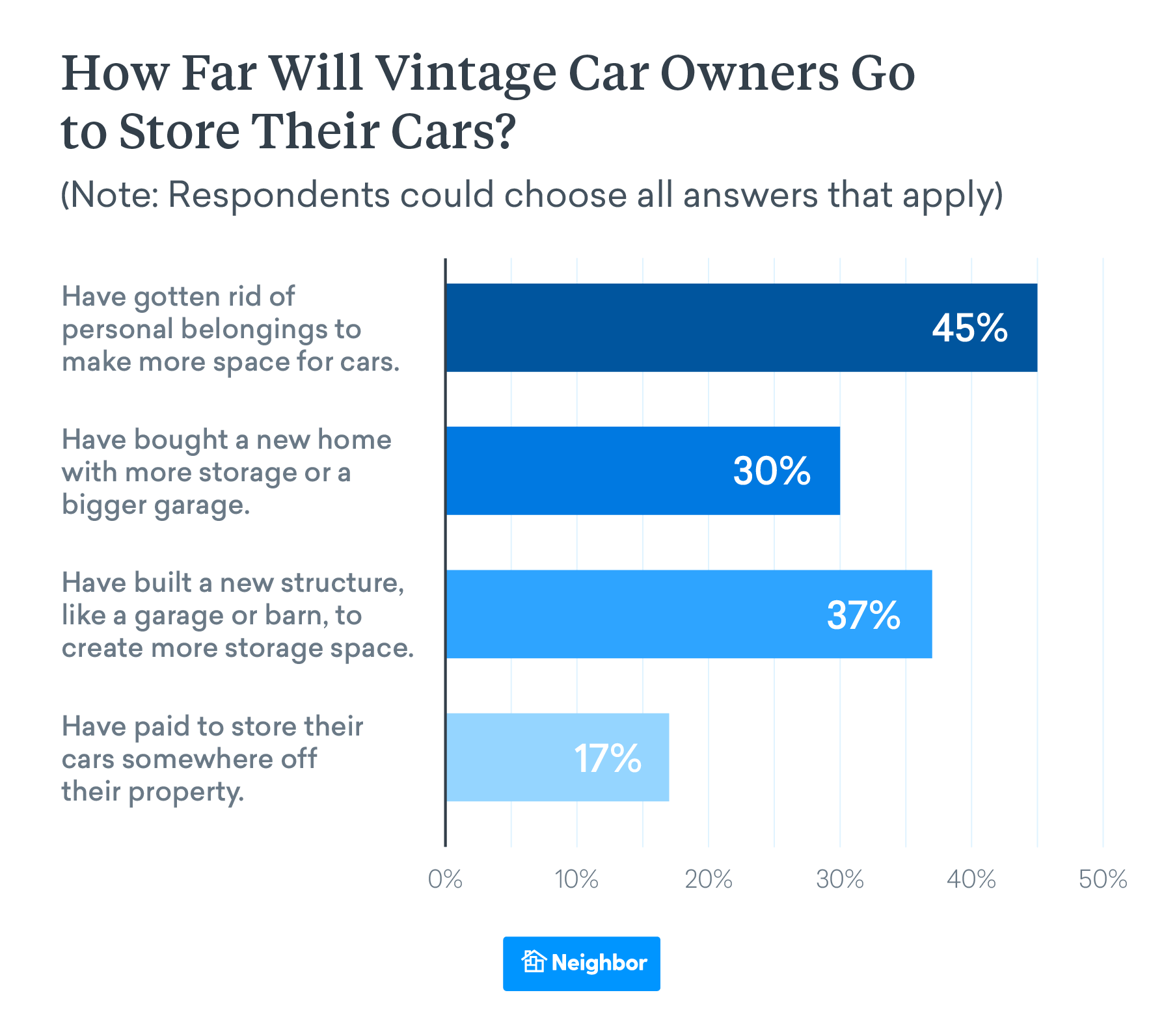 How Far Will Vintage Car Owners Go