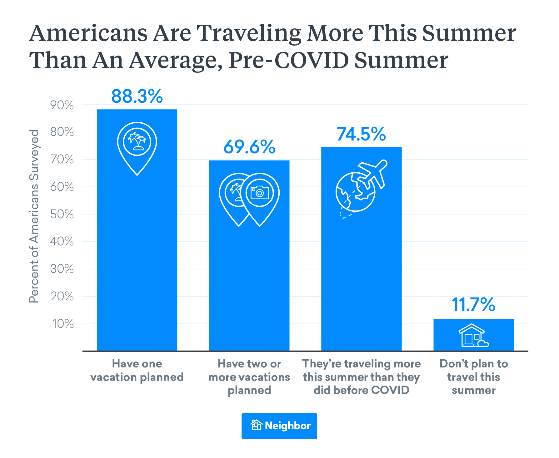 Americans are Traveling More this Summer