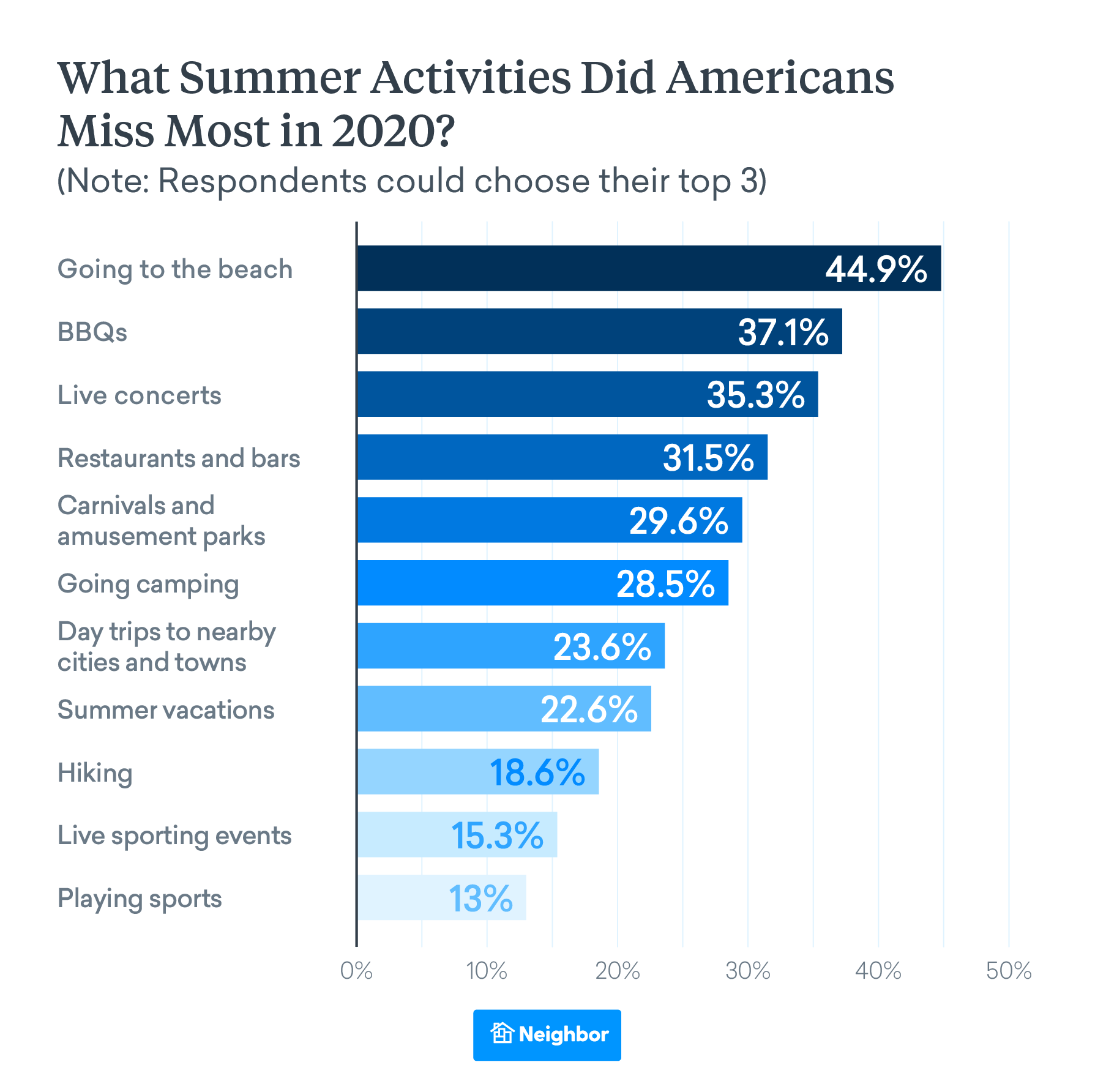 Americans Will Be Flocking to the Beach this Summer
