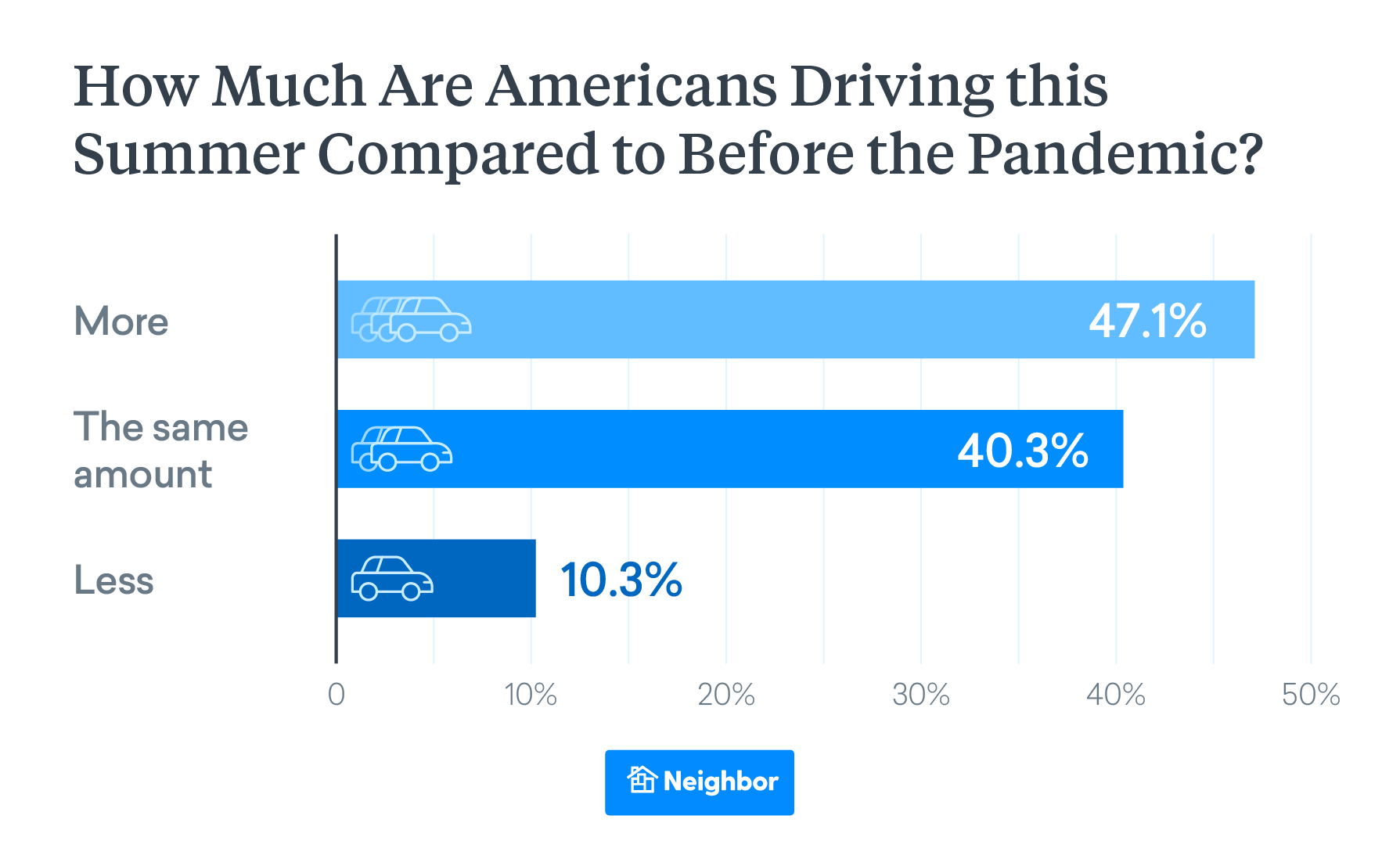 how much are americans driving