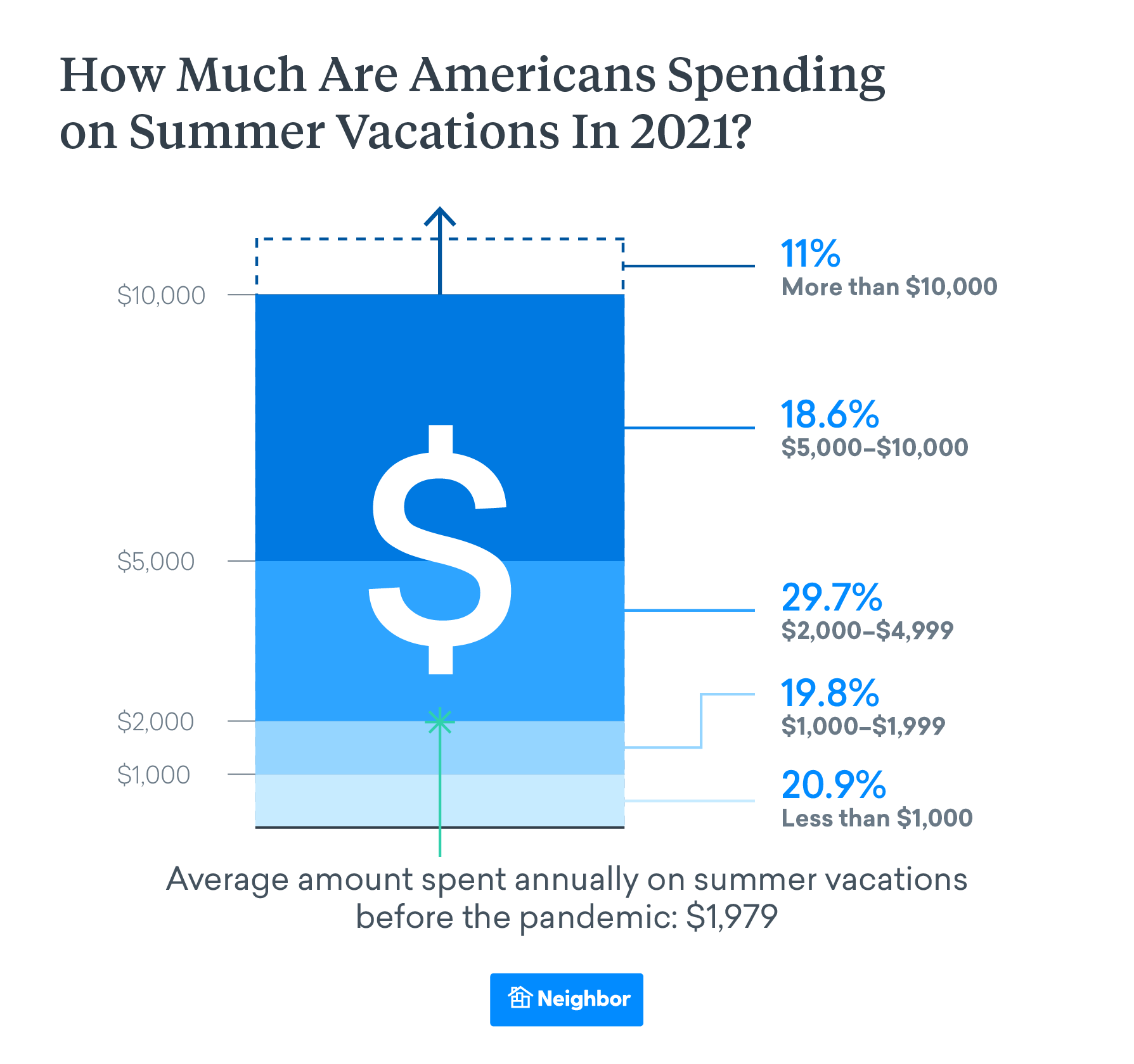 Americans Are Spending Slightly More than Average on Vacations This Summer