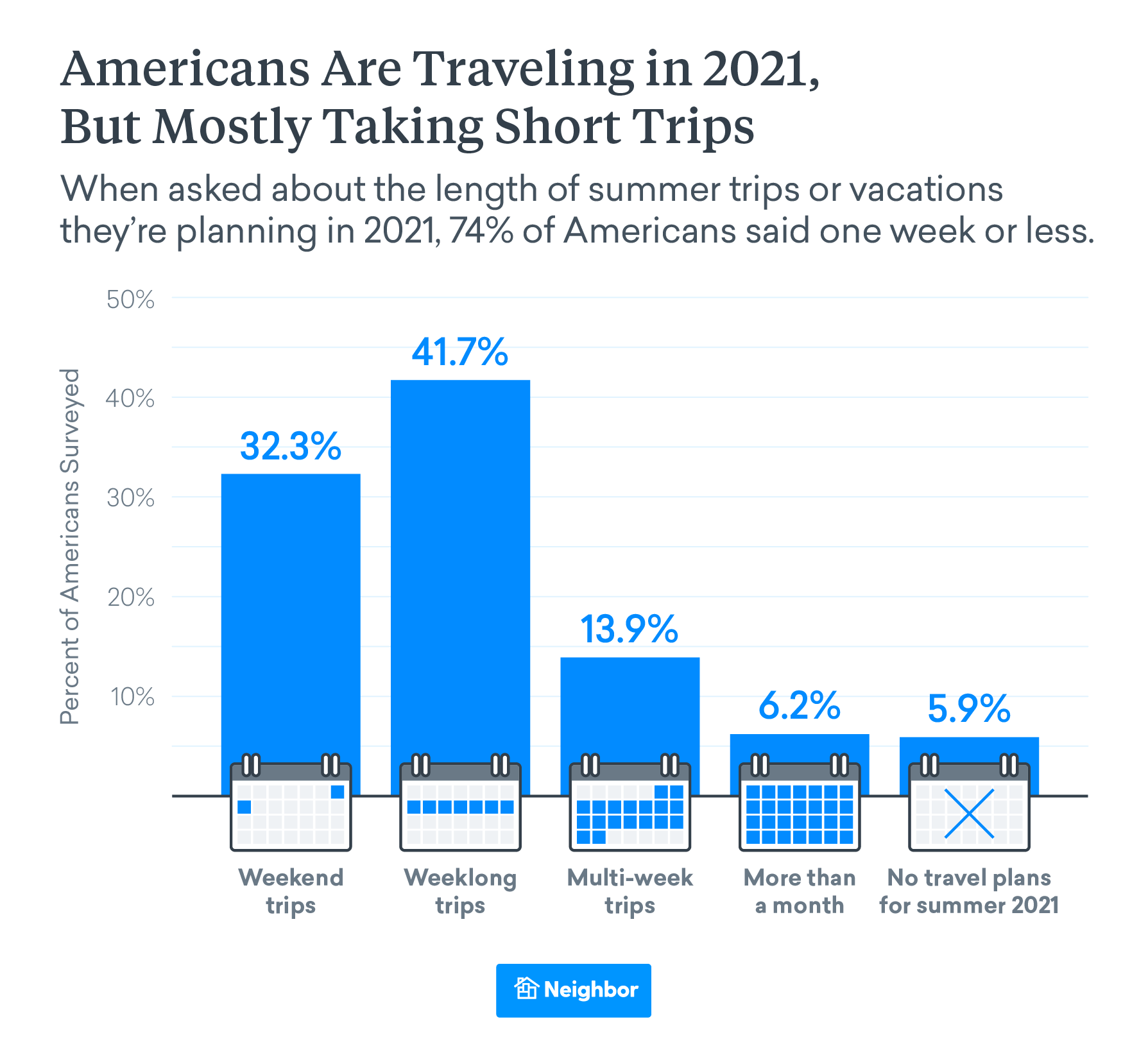 Week-long Trips Are the Most Popular Vacations in 2021