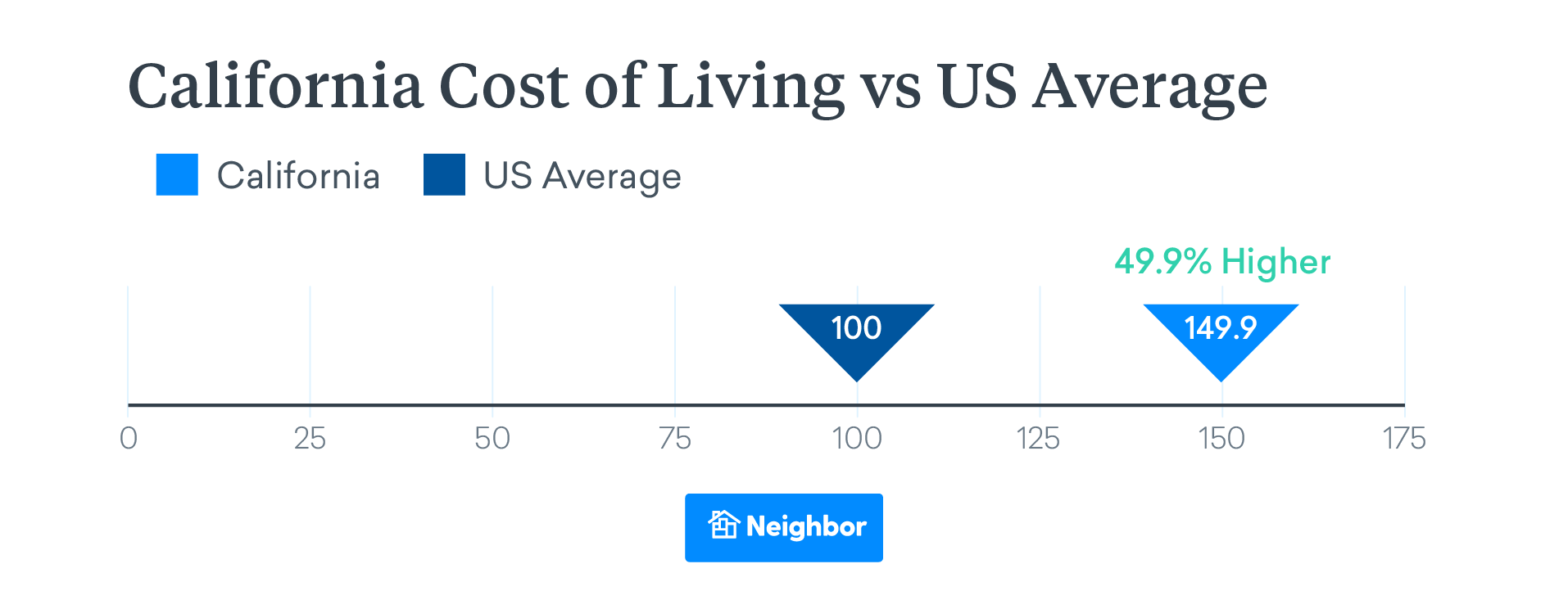 california Cost of living