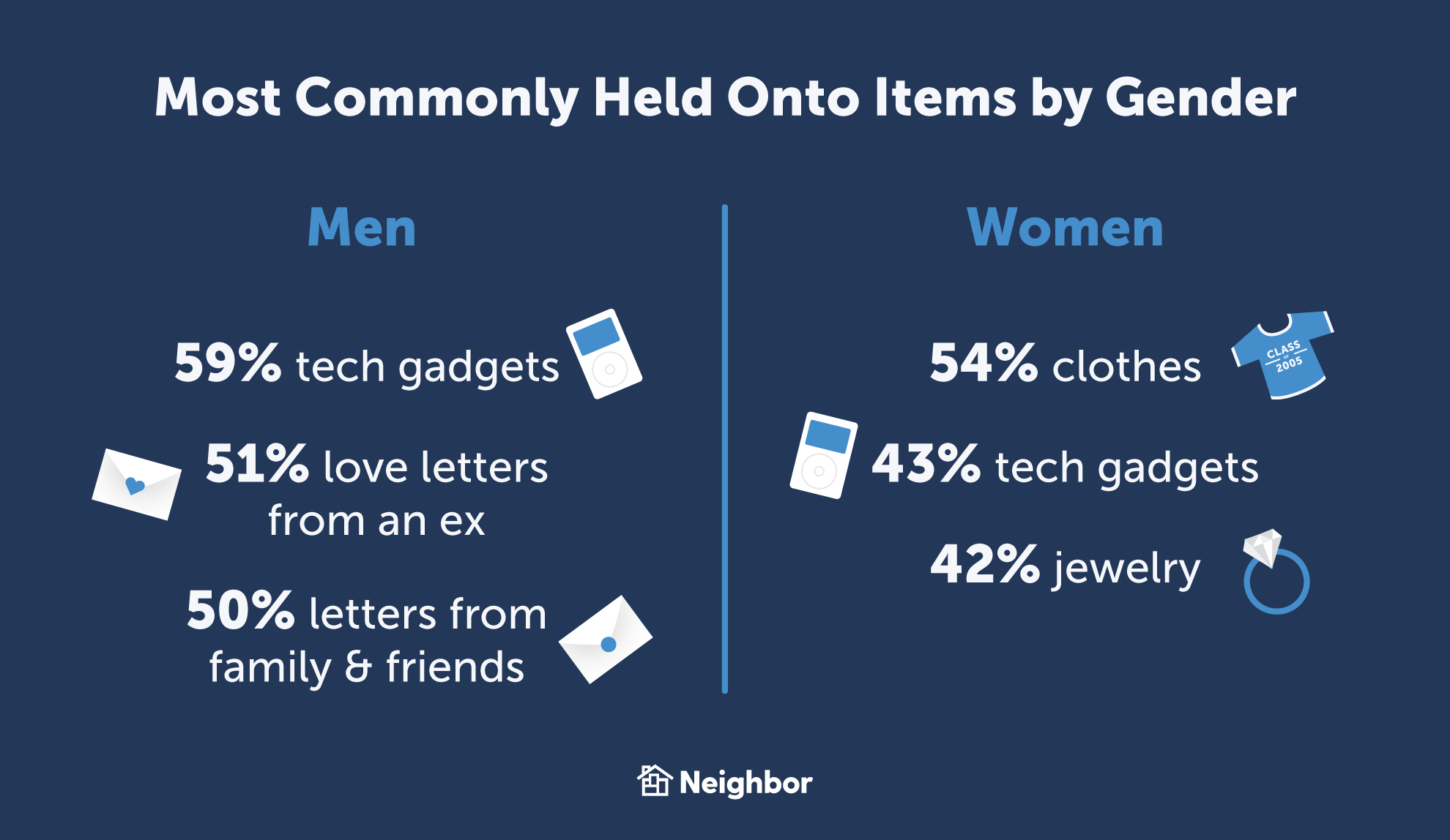 most commonly held onto items by gender