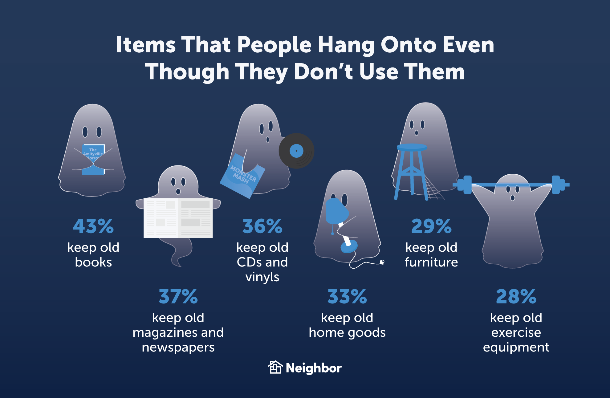 Many people hang onto old items (even if they no longer need them)