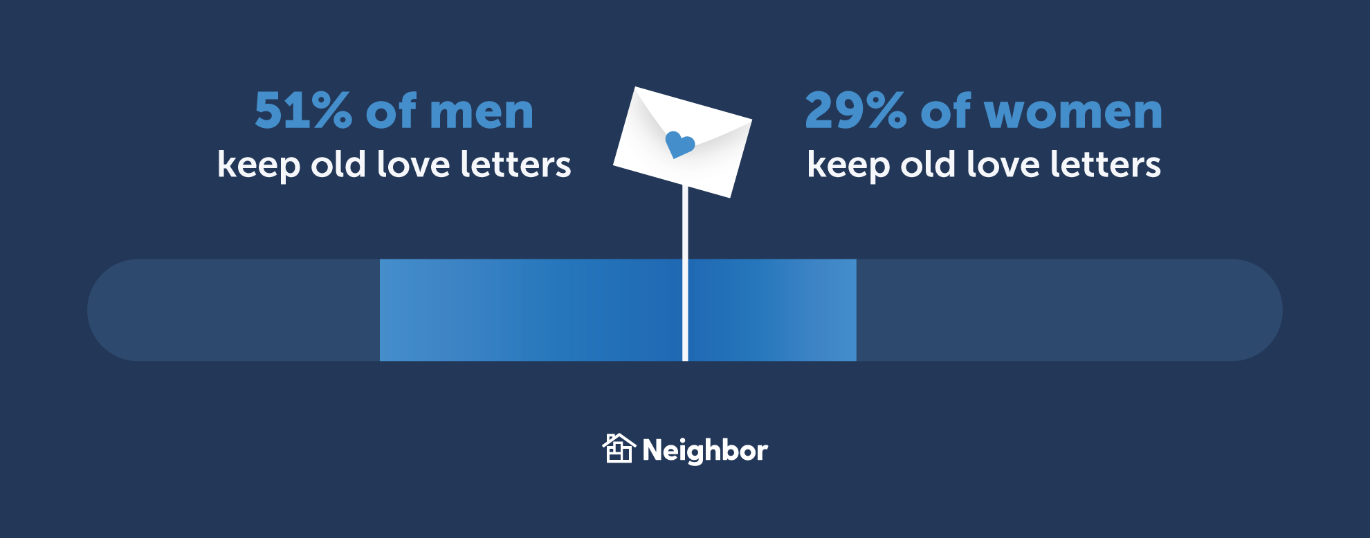 men keep old love letter more than women