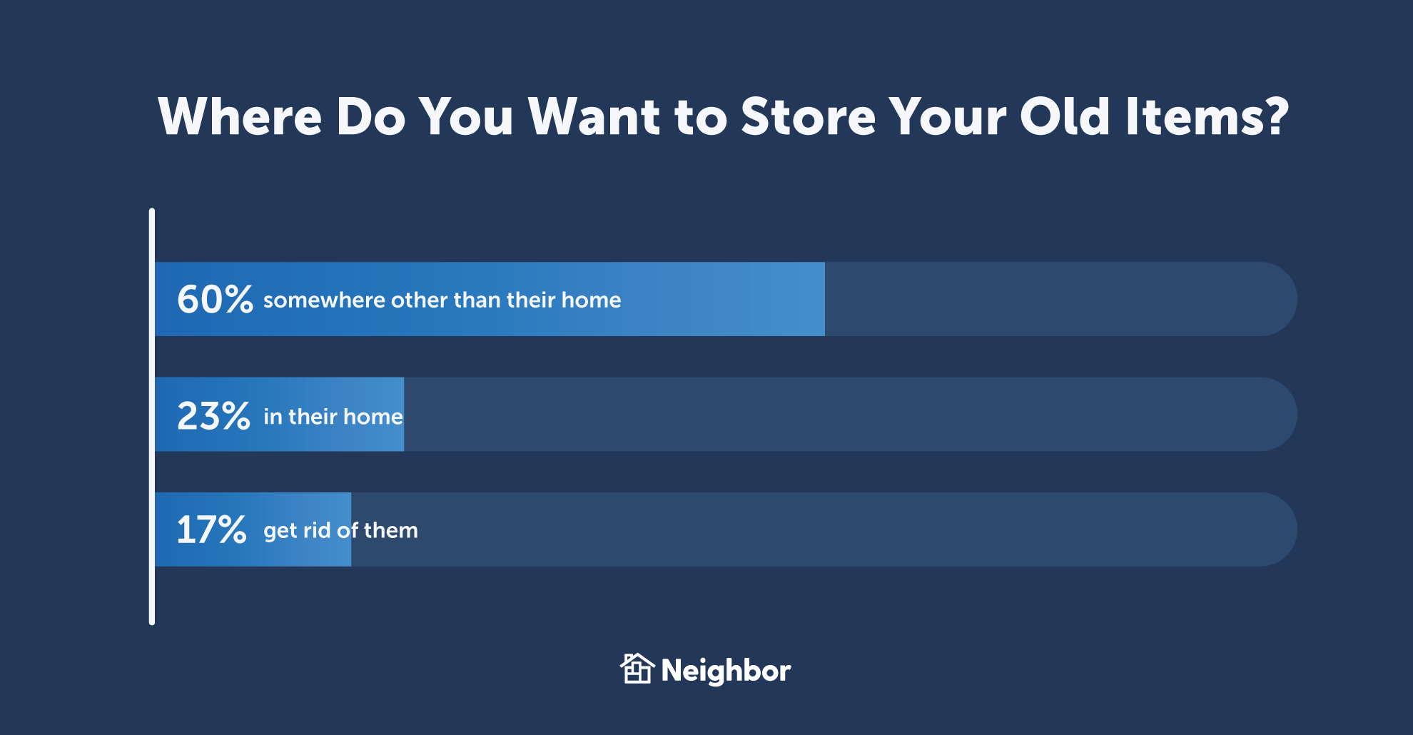 60% of People Want to Store Their Things Outside of Their Home